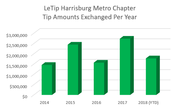 Chart of Dollar Amount of Tips Echanged Per Year